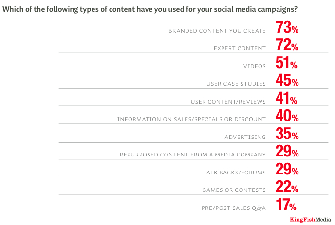 social media survey new business