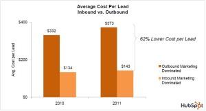 Avg Cost per Lead-resized-600