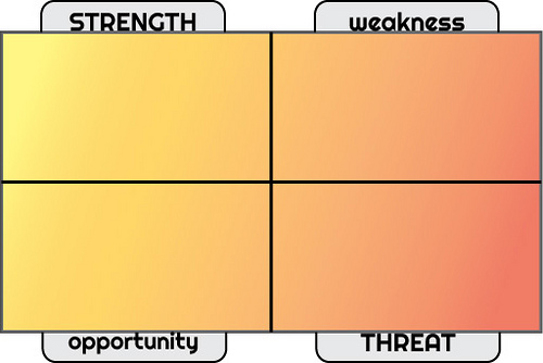 SWOT Analysis for Ad agency New Business