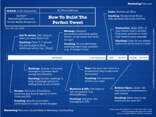 How to write the perfect tweet for ad agency new business