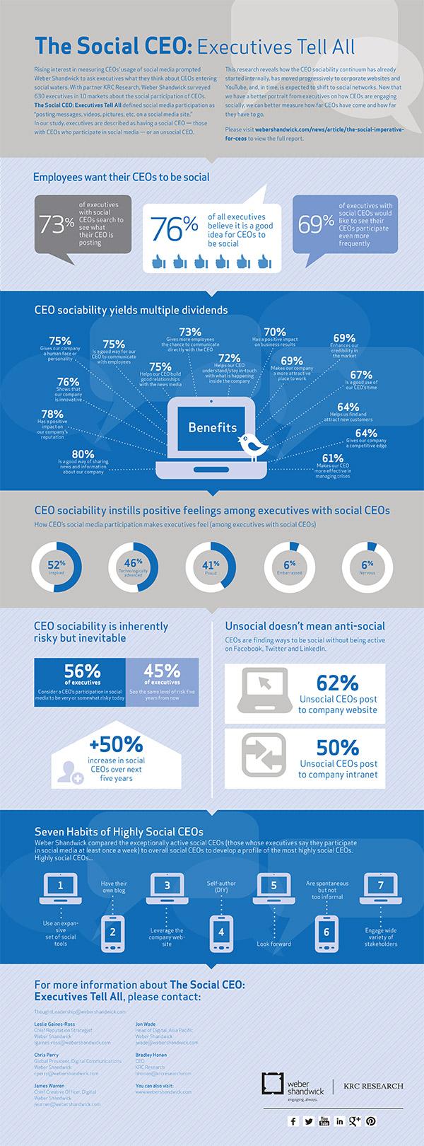 social media CEOs